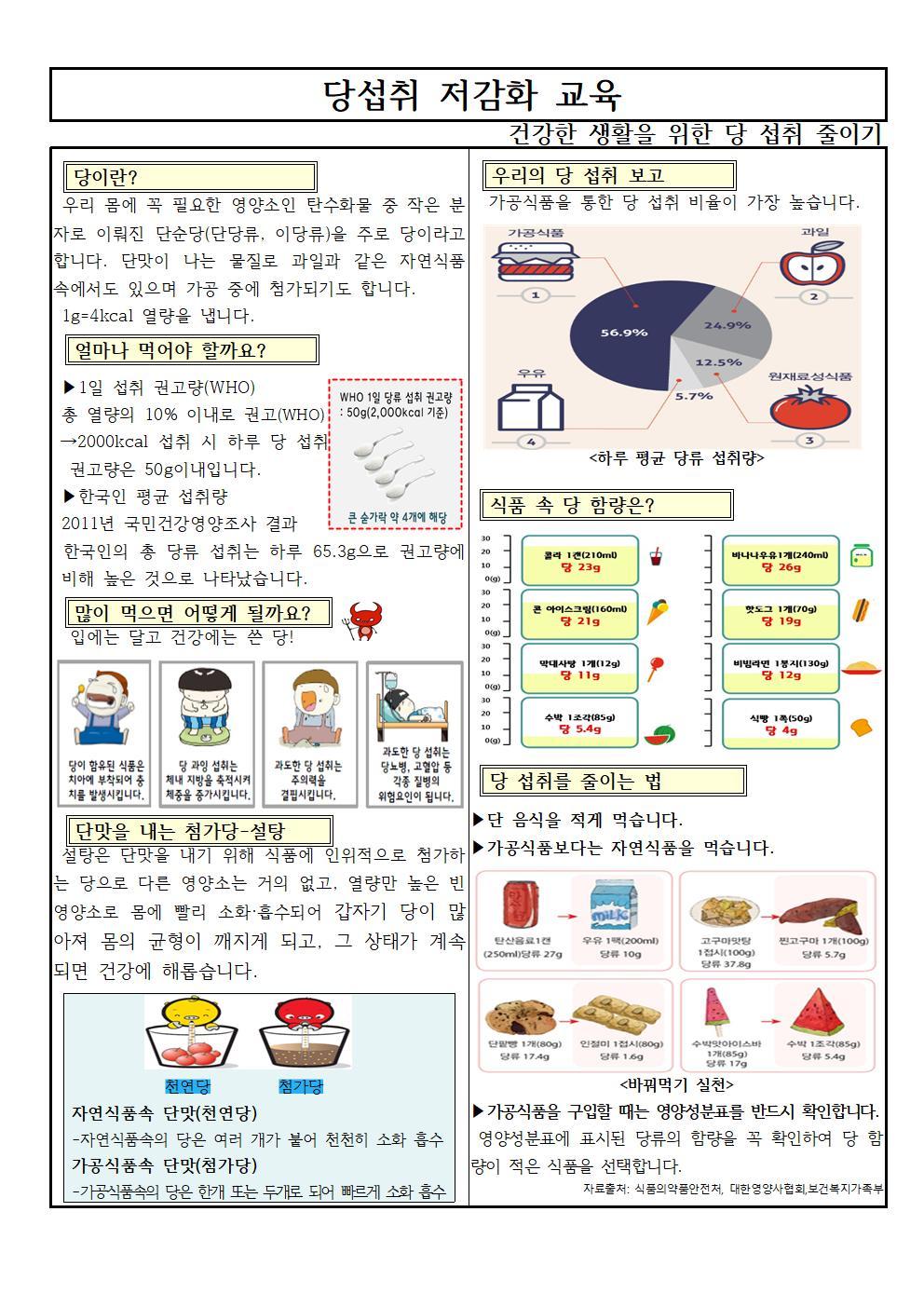 당섭취 저감화 교육001